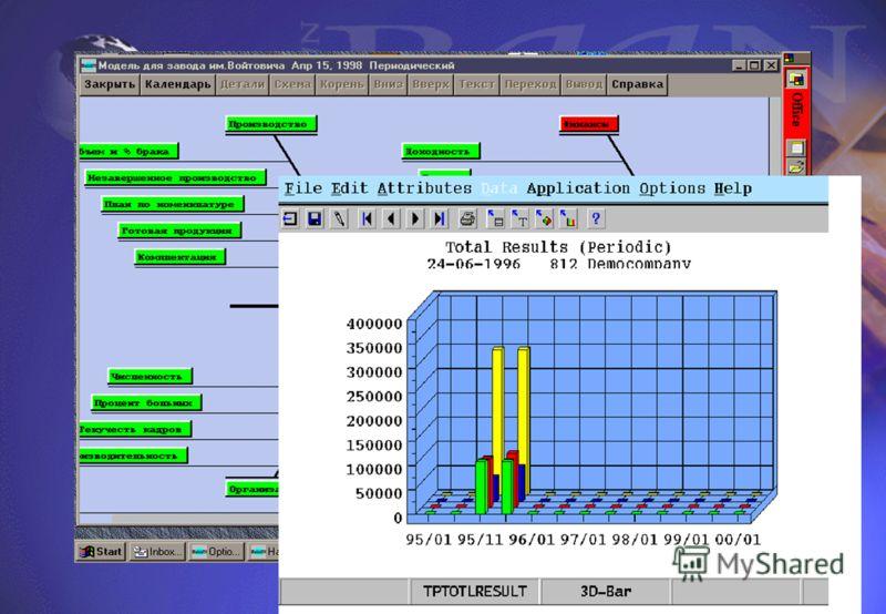 Предлагаемые решения Отчет Критические факторы успеха Baan- Приложения DOS- Приложения (Иные) UNIX- Приложения Иные Приложения Данные EPM ПоказателидеятельностиПоказателидеятельности