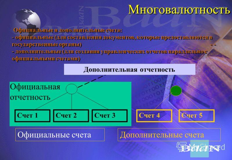 Многовалютность Полное соответствие международным правилам ведения учета при высоком уровне инфляции (FASB-52) Использование до трех базовых валют (три отдельные главные книги) Возможность конвертации сумм операций в каждую из используемых базовых ва