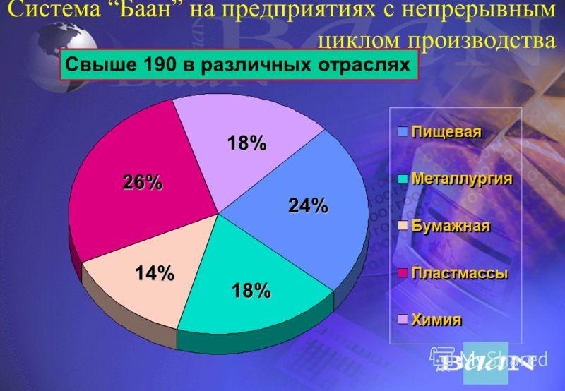 Распределение заказчиков по отраслям Пищевая - 5% Текстильная, бумажная, химическая - 13% Синтетические материалы - 7% Электроника - 10% Металлообработка и металлургия - 14% Машиностроение - 17% Другие отрасли - 6% Транспорт - 7% Прочие - 4% Снабженч
