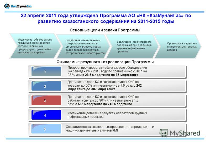 22 апреля 2011 года утверждена Программа АО «НК «КазМунайГаз» по развитию казахстанского содержания на 2011-2015 годы Увеличение объема закупа продукции, производство которой налажено в предыдущие годы и сейчас выпускается серийно Содействие отечеств