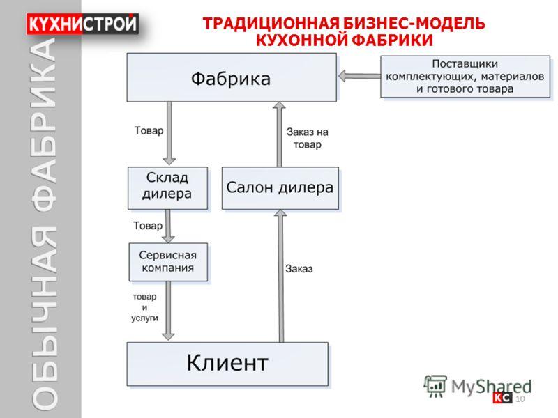 ТРАДИЦИОННАЯ БИЗНЕС-МОДЕЛЬ КУХОННОЙ ФАБРИКИ 10