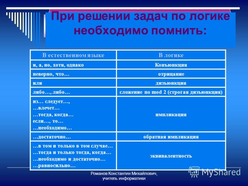 Романов Константин Михайлович, учитель информатики При решении задач по логике необходимо помнить: В естественном языкеВ логике и, а, но, хотя, однакоКонъюнкция неверно, что…отрицание илидизъюнкция либо…, либо…сложение по mod 2 (строгая дизъюнкция) и