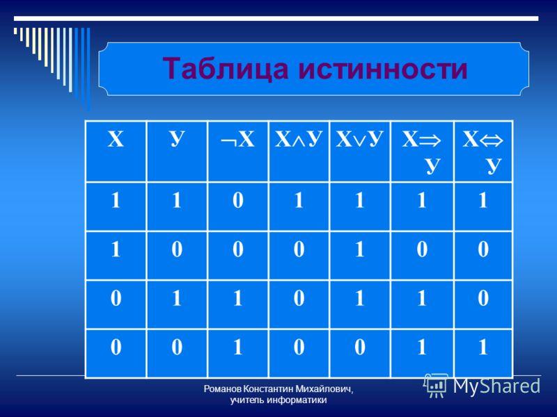 Романов Константин Михайлович, учитель информатики Таблица истинности XУ XX У 1101111 1000100 0110110 0010011