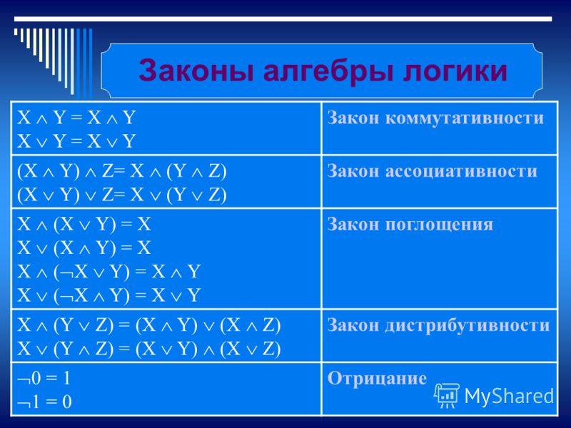 Романов Константин Михайлович, учитель информатики Законы алгебры логики X Y = X Y Закон коммутативности (X Y) Z= X (Y Z) Закон ассоциативности X (X Y) = X X ( X Y) = X Y Закон поглощения X (Y Z) = (X Y) (X Z) Закон дистрибутивности 0 = 1 1 = 0 Отриц