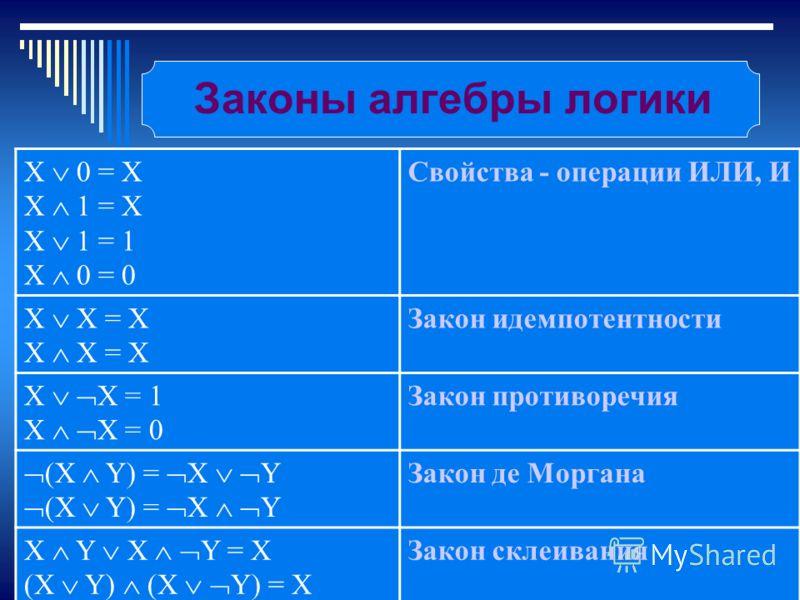 Романов Константин Михайлович, учитель информатики Законы алгебры логики X 0 = X X 1 = X X 1 = 1 X 0 = 0 Свойства - операции ИЛИ, И X X = X Закон идемпотентности X X = 1 X X = 0 Закон противоречия (X Y) = X Y Закон де Моргана X Y X Y = X (X Y) (X Y)