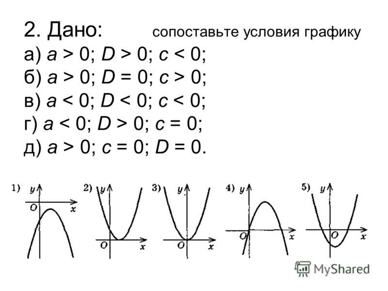 2. Дано: сопоставьте условия графику а) а > 0; D > 0; c 0; D = 0; c > 0; в) а 0; c = 0; д) а > 0; с = 0; D = 0.