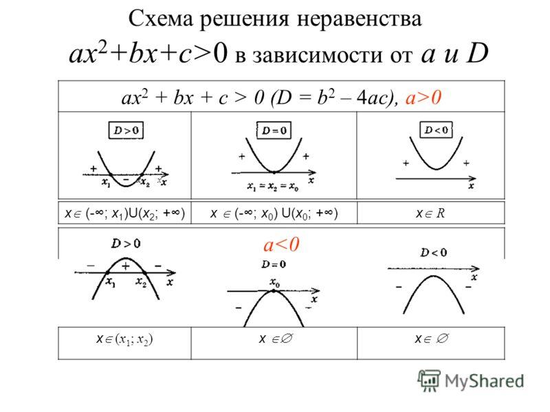 Схема решения неравенства ах 2 +bx+c>0 в зависимости от а и D ax 2 + bx + c > 0 (D = b 2 – 4ac)x (-; x 1 )x(-; x 0 )x ax 2 + bx + c > 0 (D = b 2 – 4ac), a>0 x (-; x 1 )U(x 2 ; +)x (-; x 0 ) U(x 0 ; +)x R a