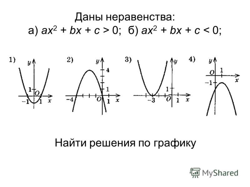 Даны неравенства: а) ах 2 + bx + c > 0; б) ах 2 + bx + c < 0; Найти решения по графику