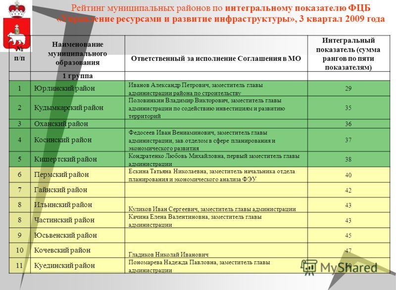 Рейтинг муниципальных районов по интегральному показателю ФЦБ «Управление ресурсами и развитие инфраструктуры», 3 квартал 2009 года п/п Наименование муниципального образования Ответственный за исполнение Соглашения в МО Интегральный показатель (сумма