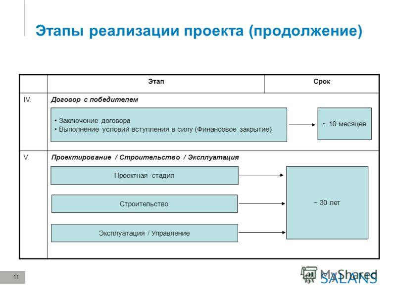 11 Этапы реализации проекта (продолжение) ЭтапСрок IV.Договор с победителем V.Проектирование / Строительство / Эксплуатация Заключение договора Выполнение условий вступления в силу (Финансовое закрытие) ~ 10 месяцев Проектная стадия Строительство Экс