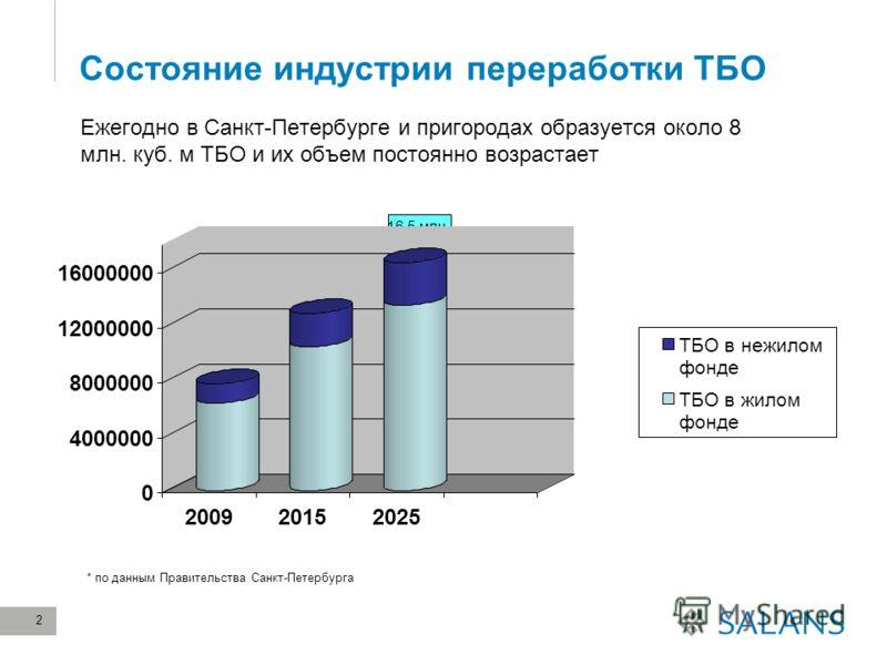 2 Состояние индустрии переработки ТБО Ежегодно в Санкт-Петербурге и пригородах образуется около 8 млн. куб. м ТБО и их объем постоянно возрастает 7,8 млн куб м 12,9 млн куб м 16,5 млн куб м * по данным Правительства Санкт-Петербурга 0 4000000 8000000