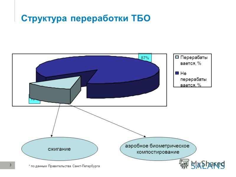 3 Структура переработки ТБО 87% 13% сжигание аэробное биометрическое компостирование * по данным Правительства Санкт-Петербурга Перерабаты вается, % Не перерабаты вается, %