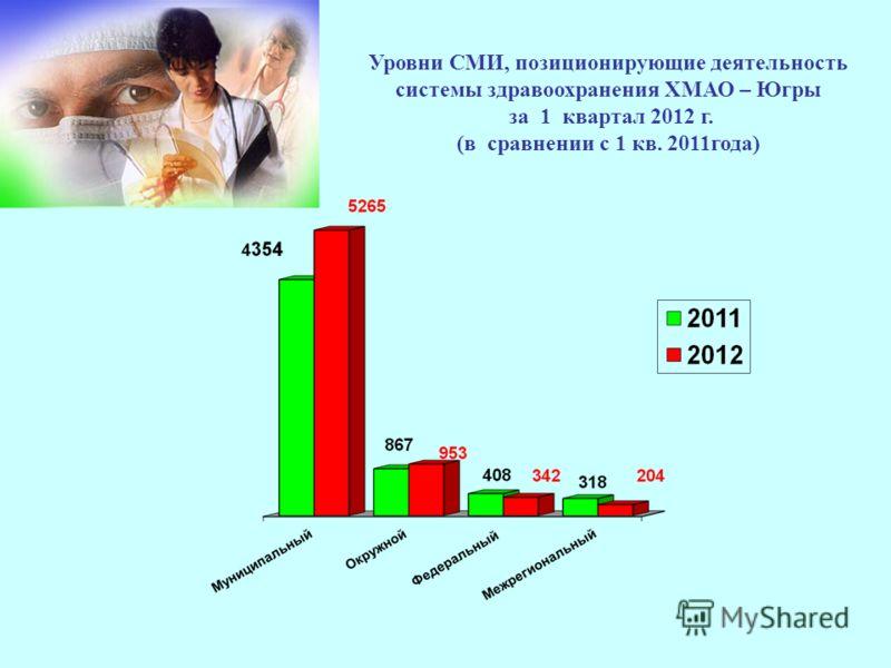 Уровни СМИ, позиционирующие деятельность системы здравоохранения ХМАО – Югры за 1 квартал 2012 г. (в сравнении с 1 кв. 2011года)