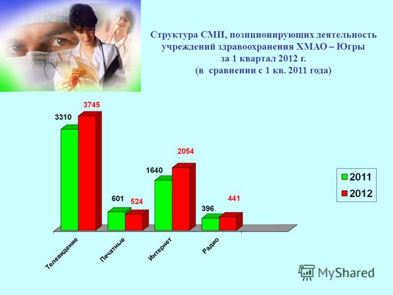 Структура СМИ, позиционирующих деятельность учреждений здравоохранения ХМАО – Югры за 1 квартал 2012 г. (в сравнении с 1 кв. 2011 года)