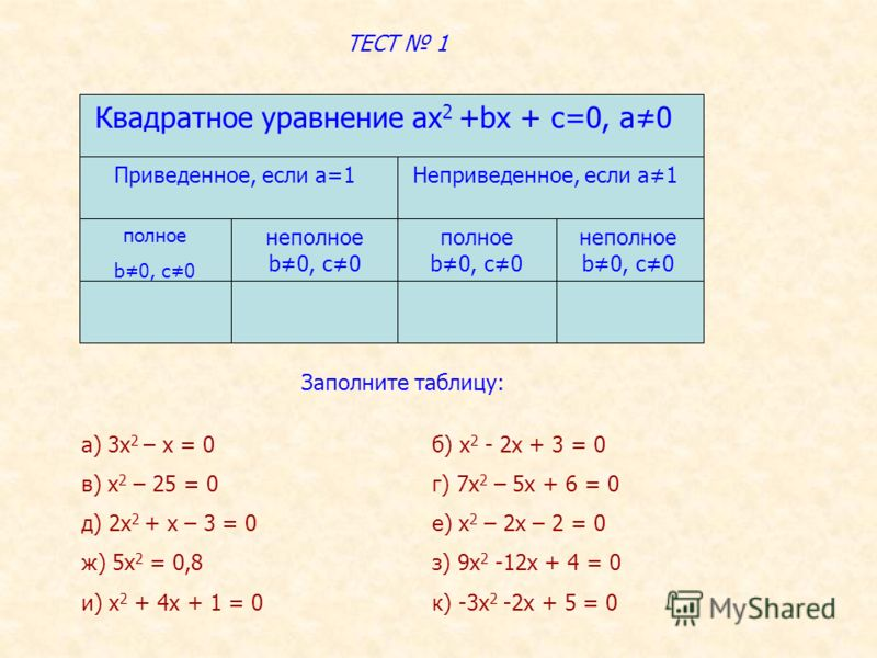 Квадратное уравнение ах 2 +bх + с=0, а0 ТЕСТ 1 Приведенное, если а=1Неприведенное, если а1 полное b0, c0 неполное b0, c0 полное b0, c0 неполное b0, c0 Заполните таблицу: а) 3х 2 – х = 0б) х 2 - 2х + 3 = 0 в) х 2 – 25 = 0г) 7х 2 – 5х + 6 = 0 д) 2х 2 +