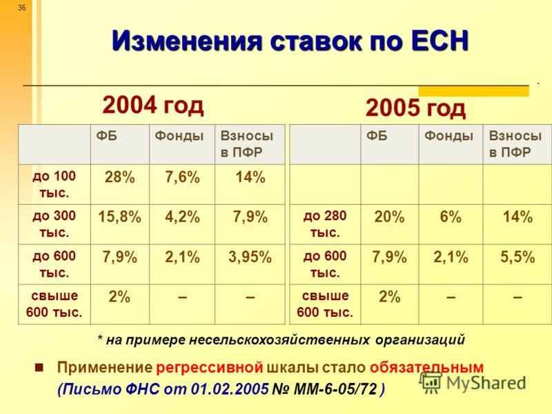 36 Изменения ставок по ЕСН. 2004 год 2005 год ФБФондыВзносы в ПФР до 100 тыс. 28%7,6%14% до 300 тыс. 15,8%4,2%7,9% до 600 тыс. 7,9%2,1%3,95% свыше 600 тыс. 2%2%–– ФБФондыВзносы в ПФР до 280 тыс. 20%6%6%14% до 600 тыс. 7,9%2,1%5,5% свыше 600 тыс. 2%2%