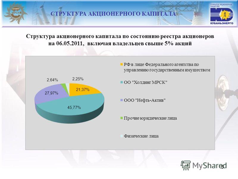 5 СТРУКТУРА АКЦИОНЕРНОГО КАПИТАЛА Структура акционерного капитала по состоянию реестра акционеров на 06.05.2011, включая владельцев свыше 5% акций