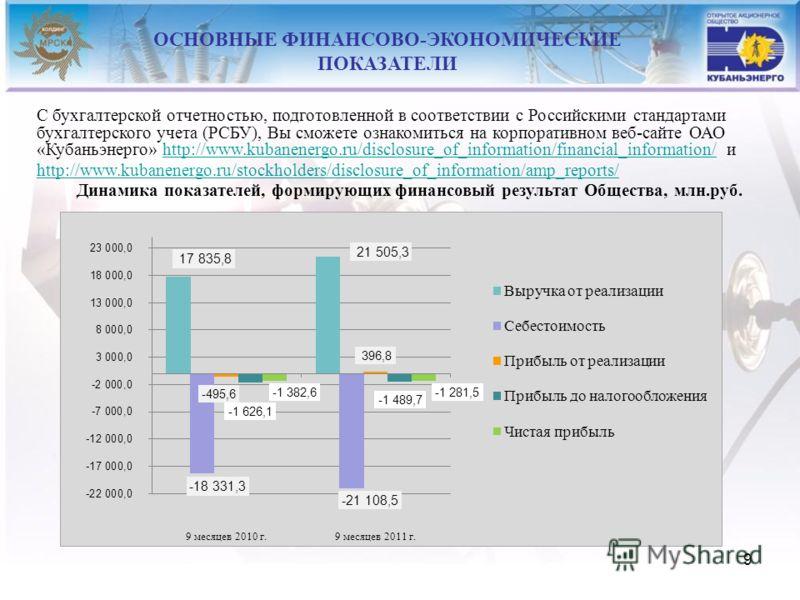 9 С бухгалтерской отчетностью, подготовленной в соответствии с Российскими стандартами бухгалтерского учета (РСБУ), Вы сможете ознакомиться на корпоративном веб-сайте ОАО «Кубаньэнерго» http://www.kubanenergo.ru/disclosure_of_information/financial_in