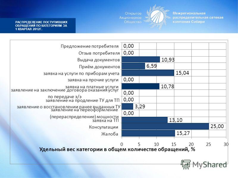 РАСПРЕДЕЛЕНИЕ ПОСТУПИВШИХ ОБРАЩЕНИЙ ПО КАТЕГОРИЯМ ЗА 1 КВАРТАЛ 2012Г.