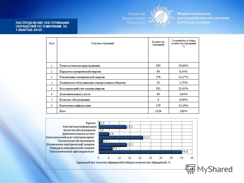 РАСПРЕДЕЛЕНИЕ ПОСТУПИВШИХ ОБРАЩЕНИЙ ПО ТЕМАТИКАМ ЗА 1 КВАРТАЛ 2012Г. 100%1336 Итог 13,10%175 Контактная информация 8 0,00%0 Качество обслуживания 7 4,64%62 Дополнительные услуги 6 21,03%281 Коммерческий учет электроэнергии 5 1,72%23 Техническое обслу