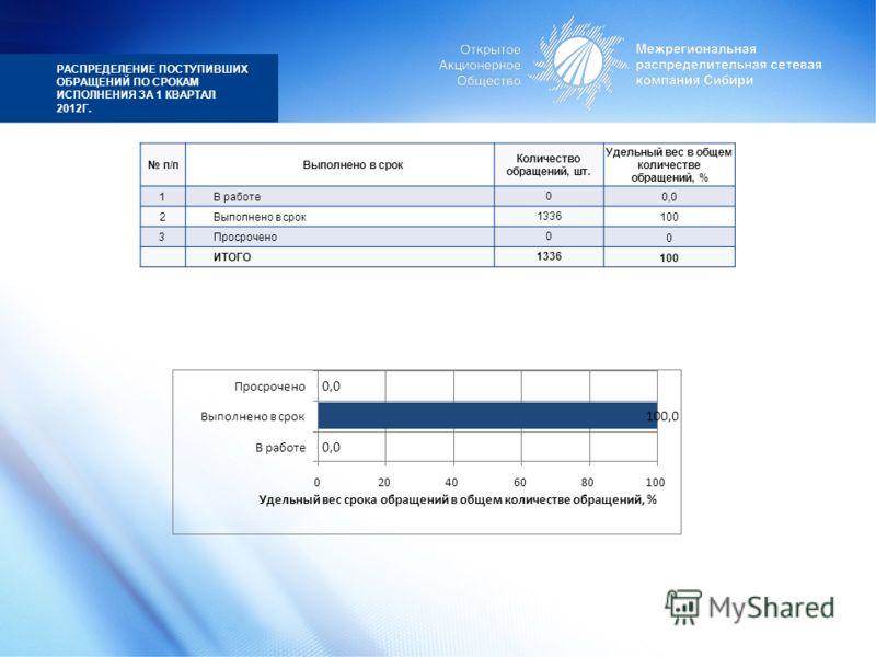 РАСПРЕДЕЛЕНИЕ ПОСТУПИВШИХ ОБРАЩЕНИЙ ПО СРОКАМ ИСПОЛНЕНИЯ ЗА 1 КВАРТАЛ 2012Г. п/пВыполнено в срок Количество обращений, шт. Удельный вес в общем количестве обращений, % 1В работе0 0,0 2Выполнено в срок1336 100 3Просрочено0 0 ИТОГО1336 100 0,0 100,0 0,
