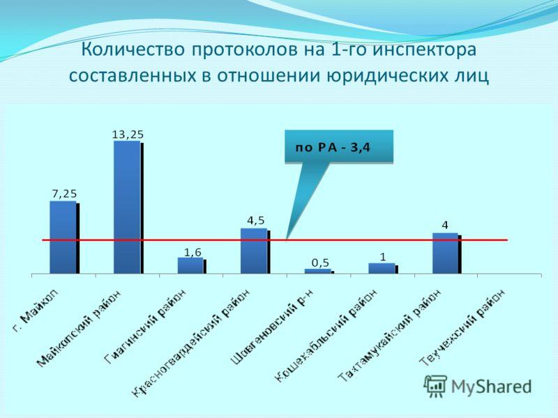 Количество протоколов на 1-го инспектора составленных в отношении юридических лиц
