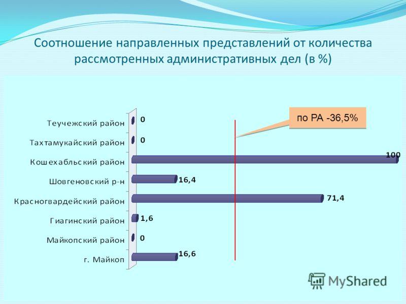 Соотношение направленных представлений от количества рассмотренных административных дел (в %) по РА -36,5%