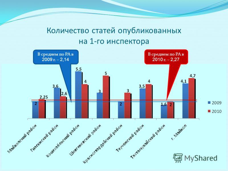 Количество статей опубликованных на 1-го инспектора В среднем по РА в 2010 г. – 2,27 В среднем по РА в 2009 г. – 2,14