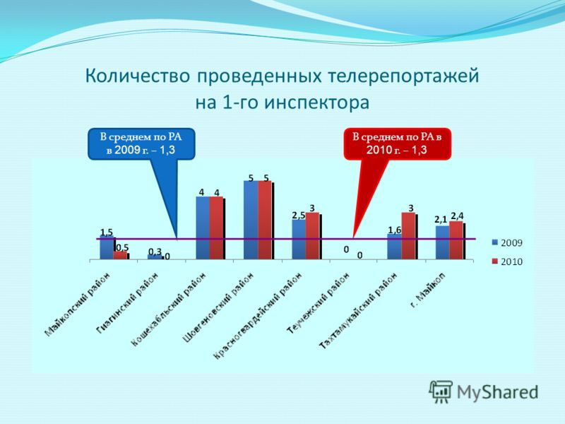 Количество проведенных телерепортажей на 1-го инспектора В среднем по РА в 2010 г. – 1,3 В среднем по РА в 2009 г. – 1,3