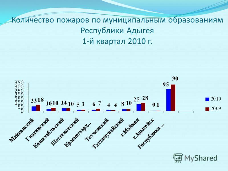 Количество пожаров по муниципальным образованиям Республики Адыгея 1-й квартал 2010 г.