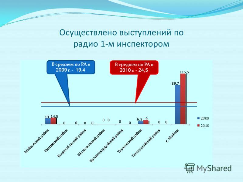 Осуществлено выступлений по радио 1-м инспектором В среднем по РА в 2010 г. - 24,5 В среднем по РА в 2009 г. - 19,4