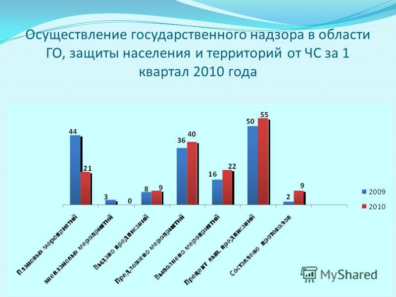 Осуществление государственного надзора в области ГО, защиты населения и территорий от ЧС за 1 квартал 2010 года