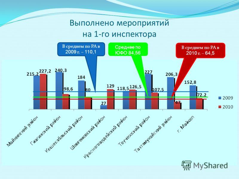 Выполнено мероприятий на 1-го инспектора В среднем по РА в 2010 г. – 64,5 В среднем по РА в 2009 г. – 110,1 Среднее по ЮФО 84,56
