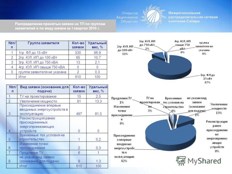 Распределение принятых заявок на ТП по группам заявителей и по виду заявки за I квартал 2010 г. п/ п Группа заявителяКол-во заявок Удельный вес, % 11гр. ФЛ до 15 кВт53086,9 22гр. ЮЛ, ИП до 100 кВт6510,7 33гр. ЮЛ, ИП до 750 кВА132,1 44гр. ЮЛ, ИП свыше