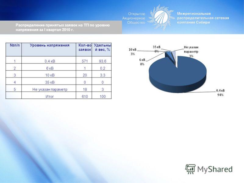 Распределение принятых заявок на ТП по уровню напряжения за I квартал 2010 г. п/пУровень напряженияКол-во заявок Удельны й вес, % 10,4 кВ57193,6 26 кВ10,2 310 кВ203,3 435 кВ00 5Не указан параметр183 Итог610100
