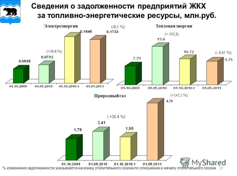 10 Сведения о задолженности предприятий ЖКХ за топливно-энергетические ресурсы, млн.руб. (-6,1 %) (+29,6 %) % изменения задолженности указывается на конец отопительного сезона по отношению к началу отопительного сезона ( +35,4 %) (+145,1 %) (+ 102,8)