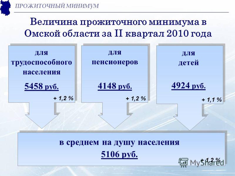 Величина прожиточного минимума в Омской области за II квартал 2010 года ПРОЖИТОЧНЫЙ МИНИМУМ для трудоспособного населения 5458 руб. для пенсионеров 4148 руб. для детей 4924 руб. + 1,2 % + 1,1 % + 1,2 % в среднем на душу населения 5106 руб.