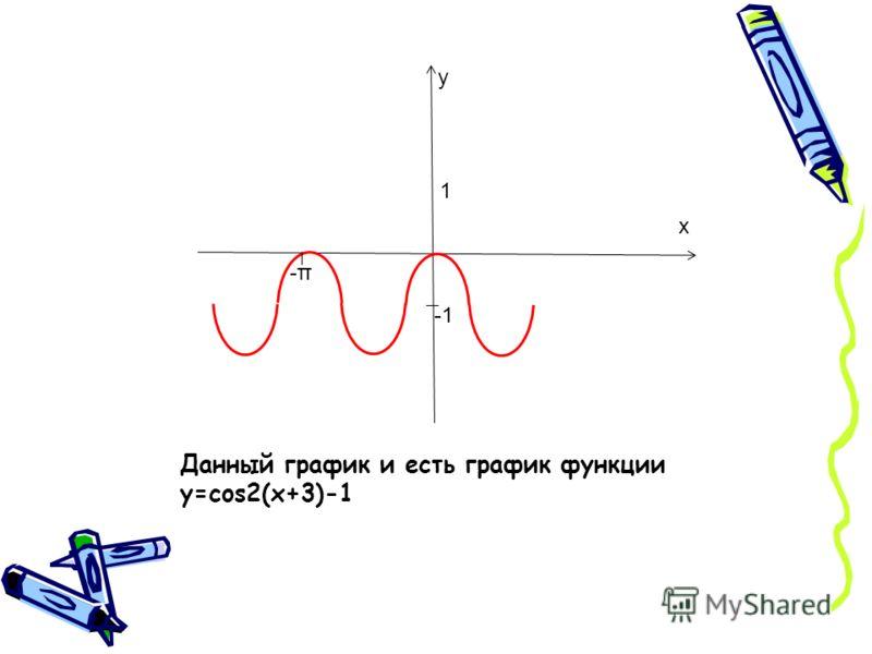 1 -π-π у х Данный график и есть график функции y=cos2(x+3)-1