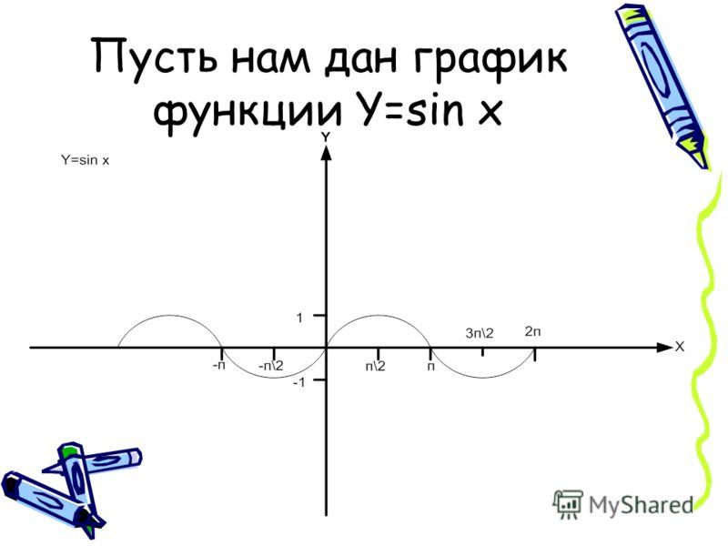 Пусть нам дан график функции Y=sin x