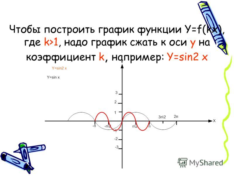 Чтобы построить график функции Y=f(kx), где k>1, надо график сжать к оси y на коэффициент k, например: Y=sin2 x