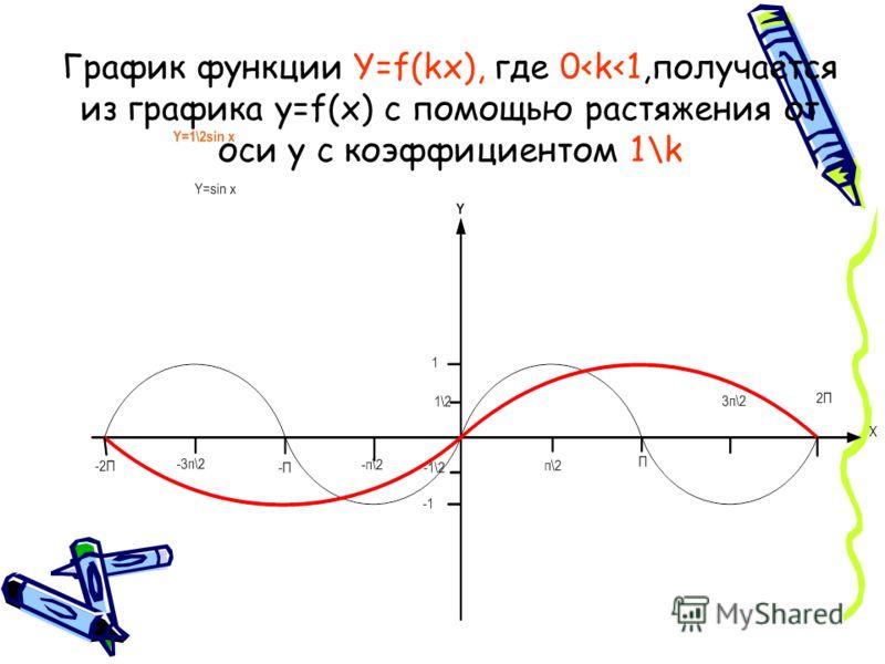 График функции Y=f(kx), где 0