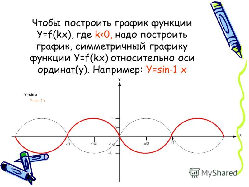 Чтобы построить график функции y f kx