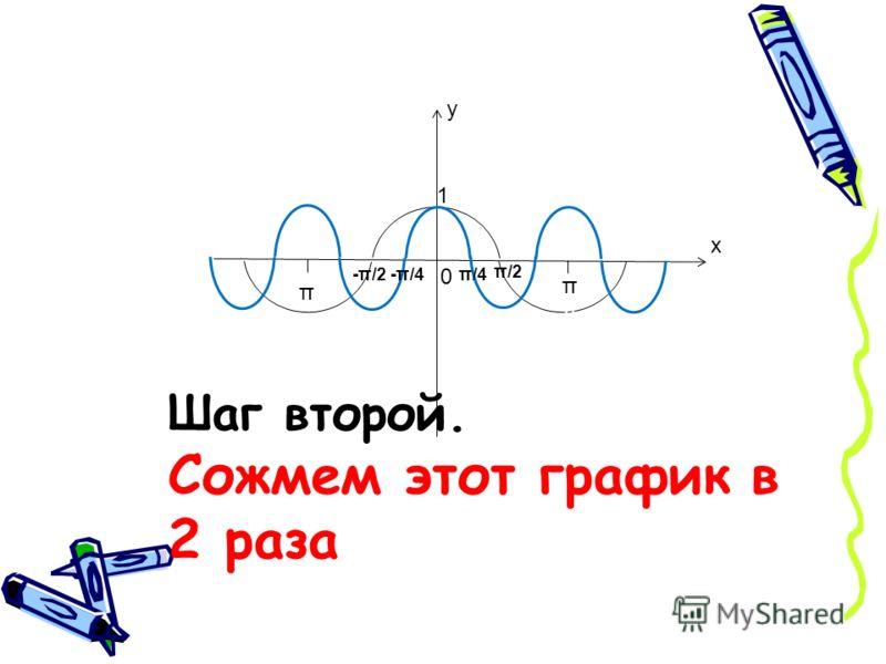 Шаг второй. Сожмем этот график в 2 раза 1 π/2 π у х 0 π/4-π/4-π/2 π