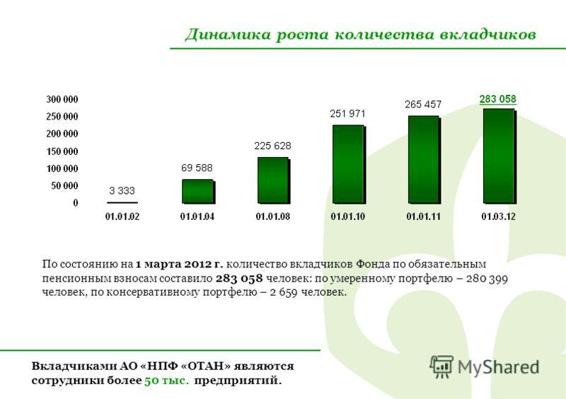 Динамика роста количества вкладчиков По состоянию на 1 марта 2012 г. количество вкладчиков Фонда по обязательным пенсионным взносам составило 283 058 человек: по умеренному портфелю – 280 399 человек, по консервативному портфелю – 2 659 человек. Вкла