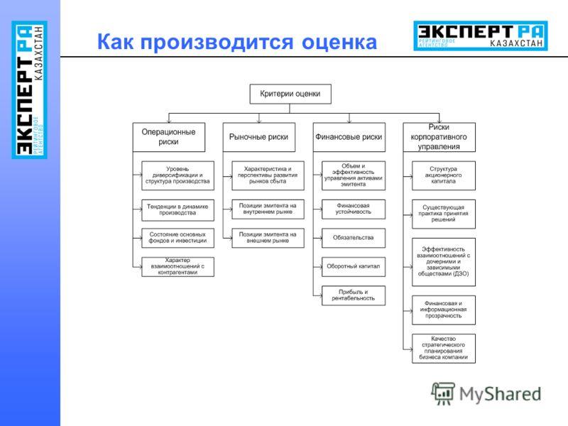 Как производится оценка