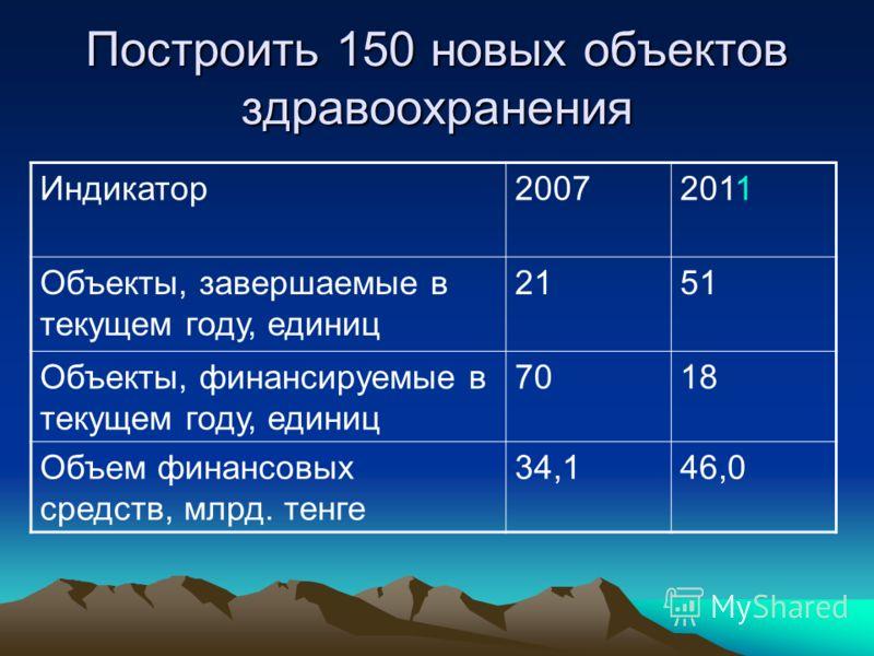 Построить 150 новых объектов здравоохранения Индикатор20072011 Объекты, завершаемые в текущем году, единиц 2151 Объекты, финансируемые в текущем году, единиц 7018 Объем финансовых средств, млрд. тенге 34,146,0