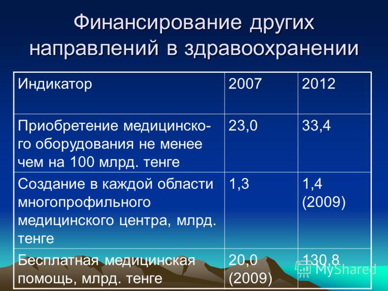 Финансирование других направлений в здравоохранении Индикатор20072012 Приобретение медицинско- го оборудования не менее чем на 100 млрд. тенге 23,033,4 Создание в каждой области многопрофильного медицинского центра, млрд. тенге 1,31,4 (2009) Бесплатн