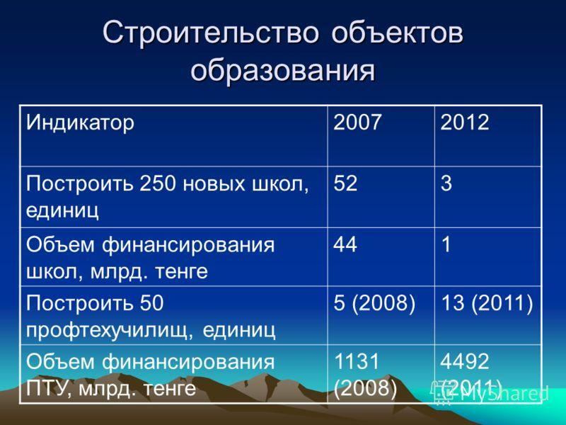 Строительство объектов образования Индикатор20072012 Построить 250 новых школ, единиц 523 Объем финансирования школ, млрд. тенге 441 Построить 50 профтехучилищ, единиц 5 (2008)13 (2011) Объем финансирования ПТУ, млрд. тенге 1131 (2008) 4492 (2011)