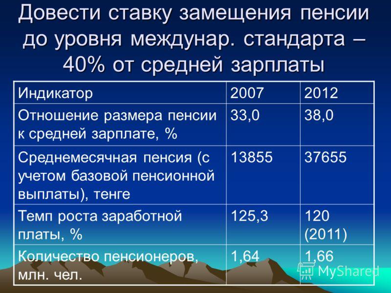 Довести ставку замещения пенсии до уровня междунар. стандарта – 40% от средней зарплаты Индикатор20072012 Отношение размера пенсии к средней зарплате, % 33,038,0 Среднемесячная пенсия (с учетом базовой пенсионной выплаты), тенге 1385537655 Темп роста