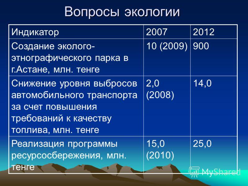 Вопросы экологии Индикатор20072012 Создание эколого- этнографического парка в г.Астане, млн. тенге 10 (2009)900 Снижение уровня выбросов автомобильного транспорта за счет повышения требований к качеству топлива, млн. тенге 2,0 (2008) 14,0 Реализация